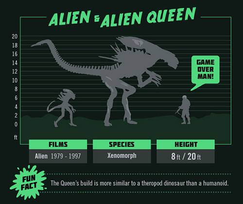 Movie Monster Size Chart