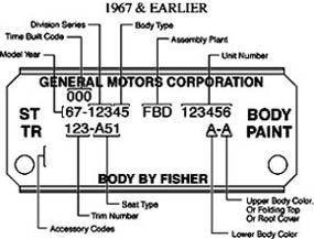 1964 Skylark Wiring Diagram 1964 Chevelle Trim Tag Breakdown