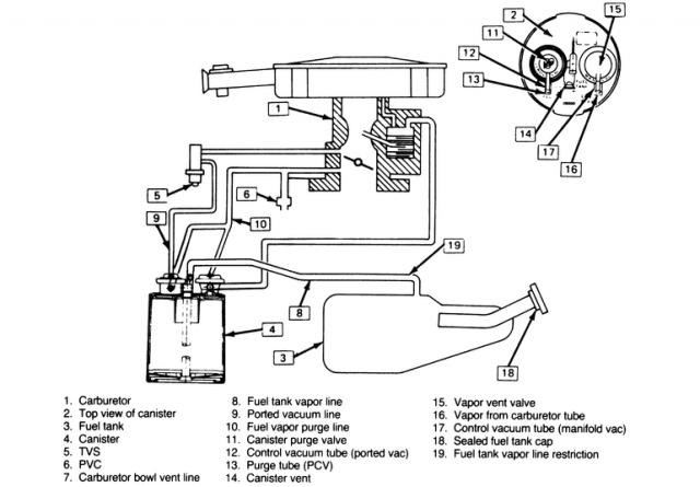 31 2000 Chevy Blazer Evap System Diagram