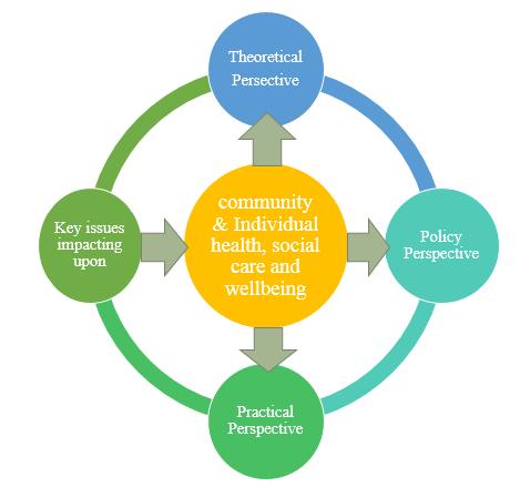 health social care
