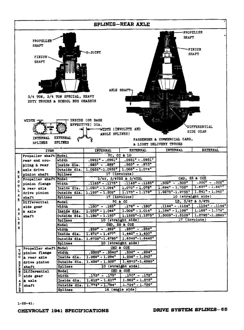1941 Chevrolet Specifications