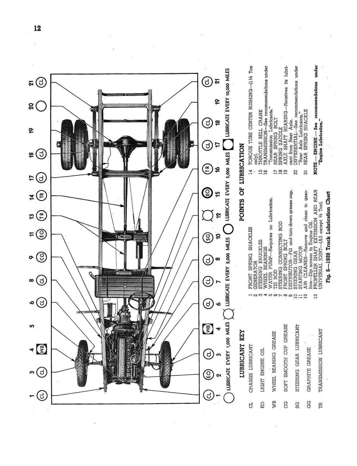 1939 Chevrolet Shop Manual