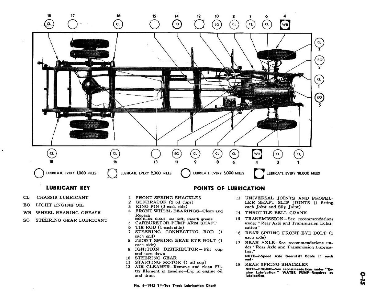 1942 Chevrolet Shop Manual