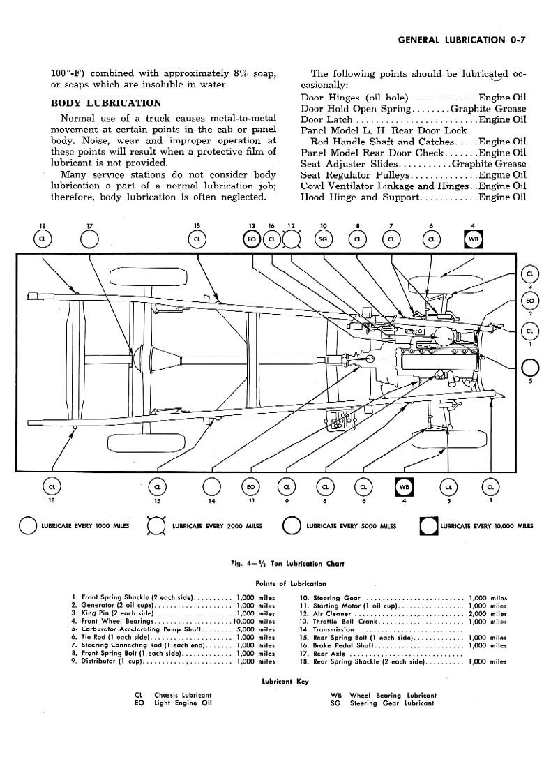 1947 Chevrolet Truck Shop Manual