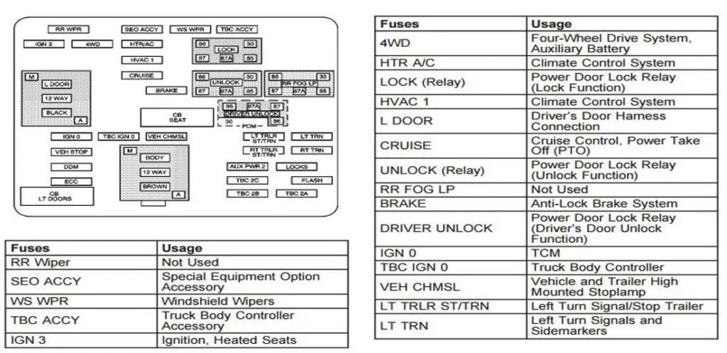 2006 Chevy Silverado Interior Fuse Box Diagram