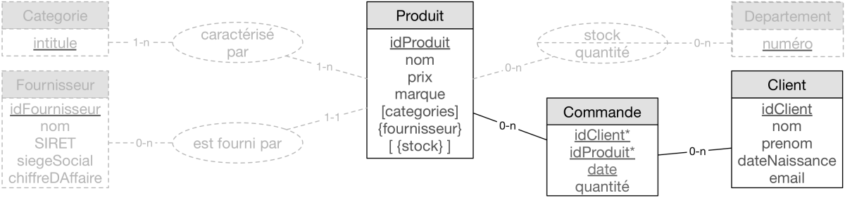 Dénormalisation pour le NoSQL : exercices