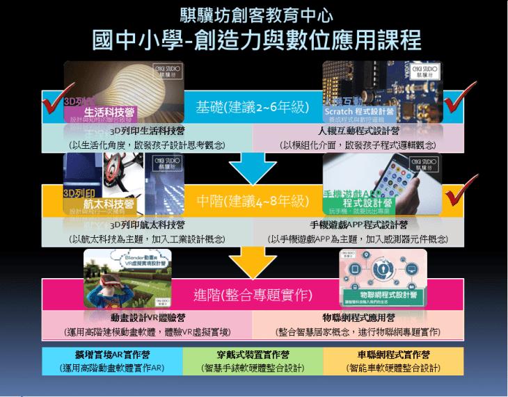 騏驥坊_創造力與數位應用課程簡介v2(for台中秋季班).png