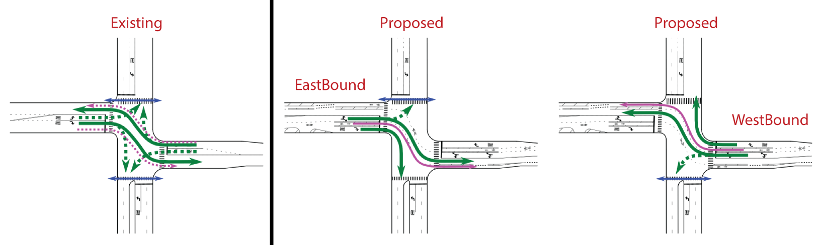 The existing signal timing allows all turns, but a proposed signal timing will separate eastbound and westbound bicycle and vehicle traffic. Image: modified from CDOT