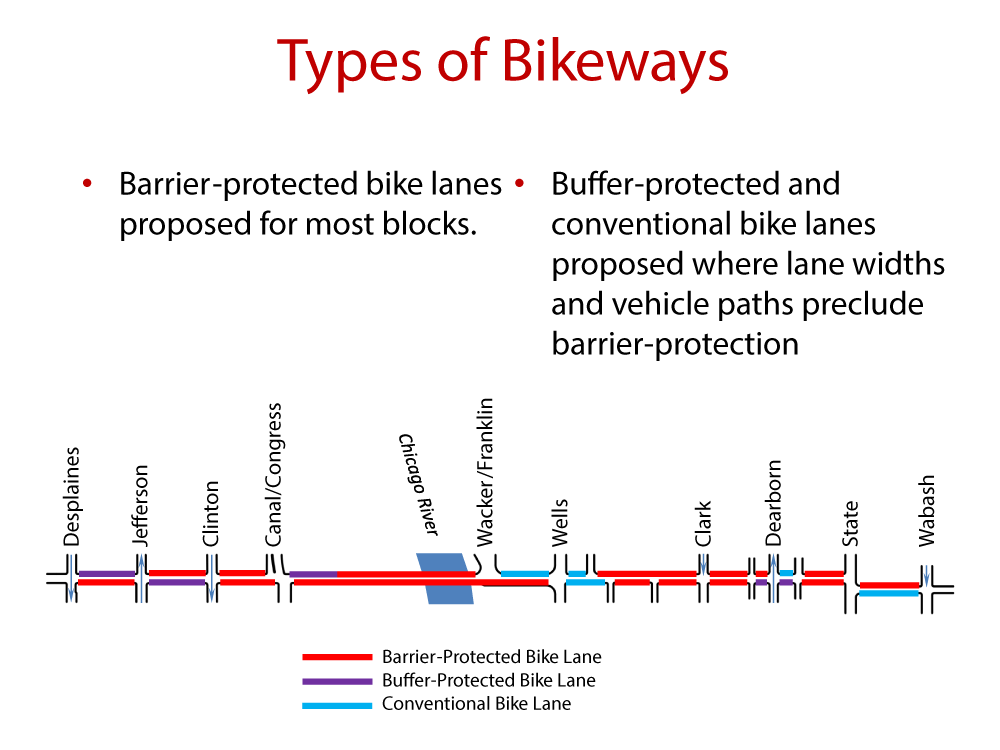 Chicago has proposed a mix of bike lane types for Harrison between Desplaines and Wabash. Image: CDOT