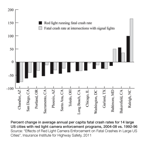 Rate of fatal crashes due to red light running has dropped more than rate of fatal crashes due to all other causes between the period Chicago didn't have and did have red light cameras.