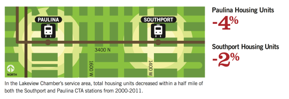 Brown Line stations with decreasing housing units