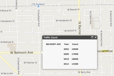 Car traffic counts on Belmont Ave