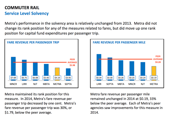Charts from the RTA's report show how Metra compares to five other commuter rail agencies in collecting revenues from riders.