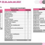 Suma Chiapas 65 casos positivos de COVID-19