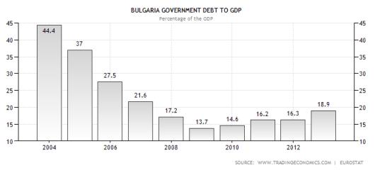 bulgaria-datorie-pib