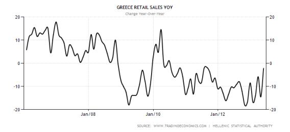 greece-retail-sales-annual