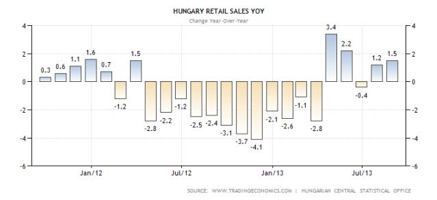 hungary-retail-sales-annual