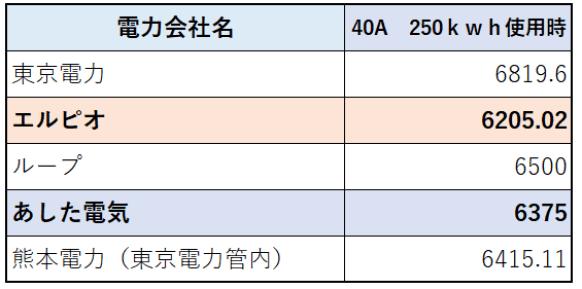 250kwh使用時の電気代比較
