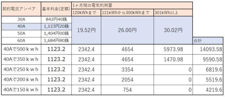 東京電力 使用料毎電気代
