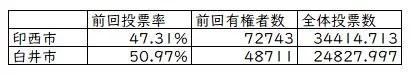 前回市議選の数字。