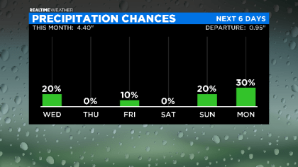 Precipitation Chances: 06.30.20