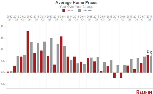 Luxury Home Prices Saw Strongest Growth Since 2014