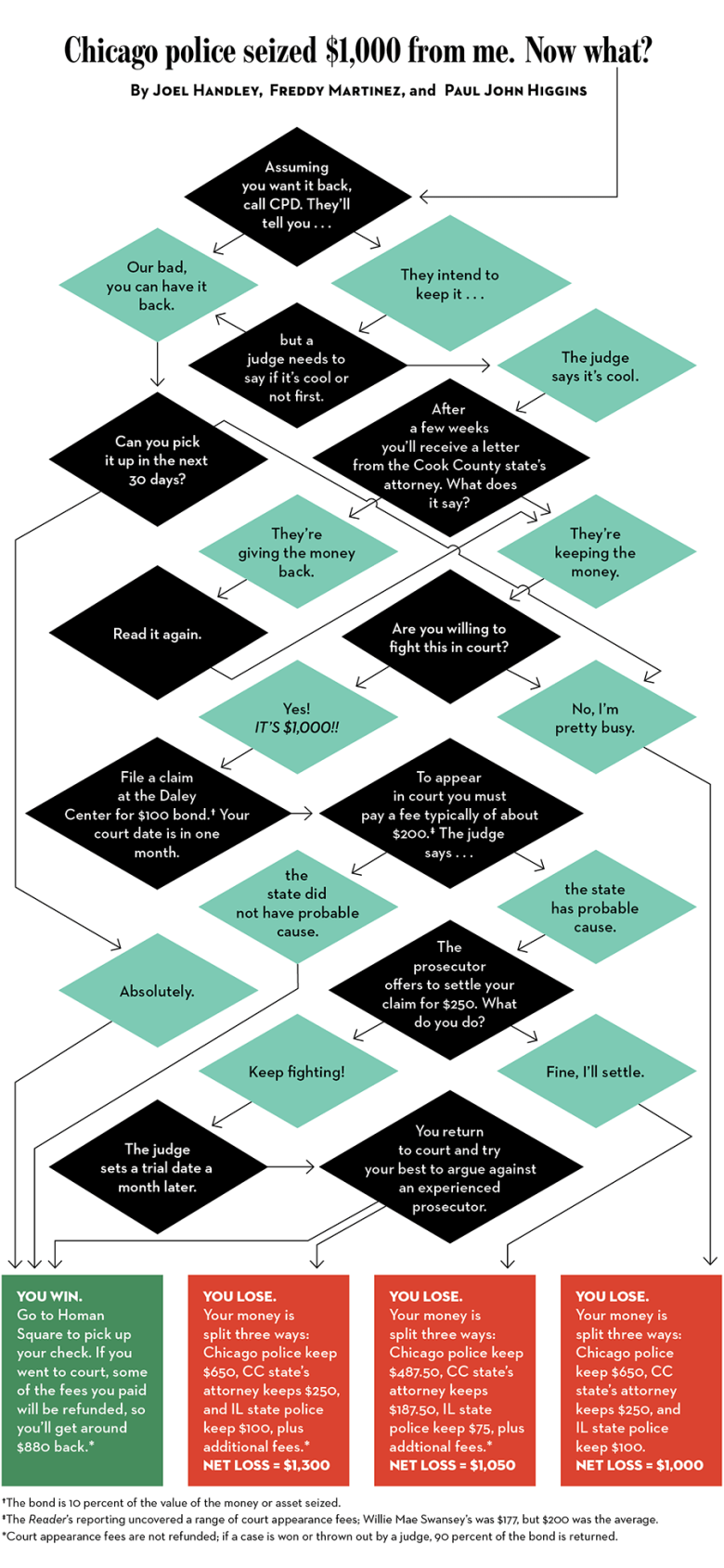 Chicago police seized $1,000 from me. Now what? [Image is a flowchart]
