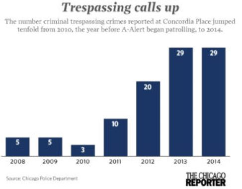 Number of criminal trespass crimes reported by year at Concordia Place Apartments. (Click to enlarge)
