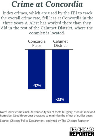 Index crimes dropped less from 2008-10 to 2012-14 at Concordia Place than in the Calumet District. (Click to enlarge)