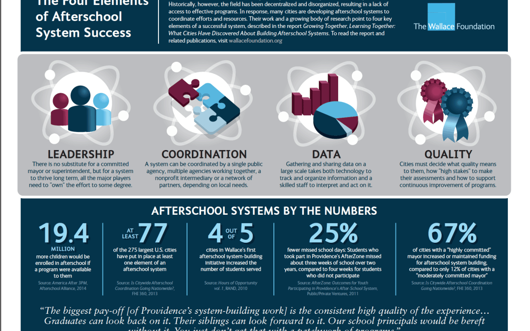 New Report: Best Practices in Building Afterschool Systems