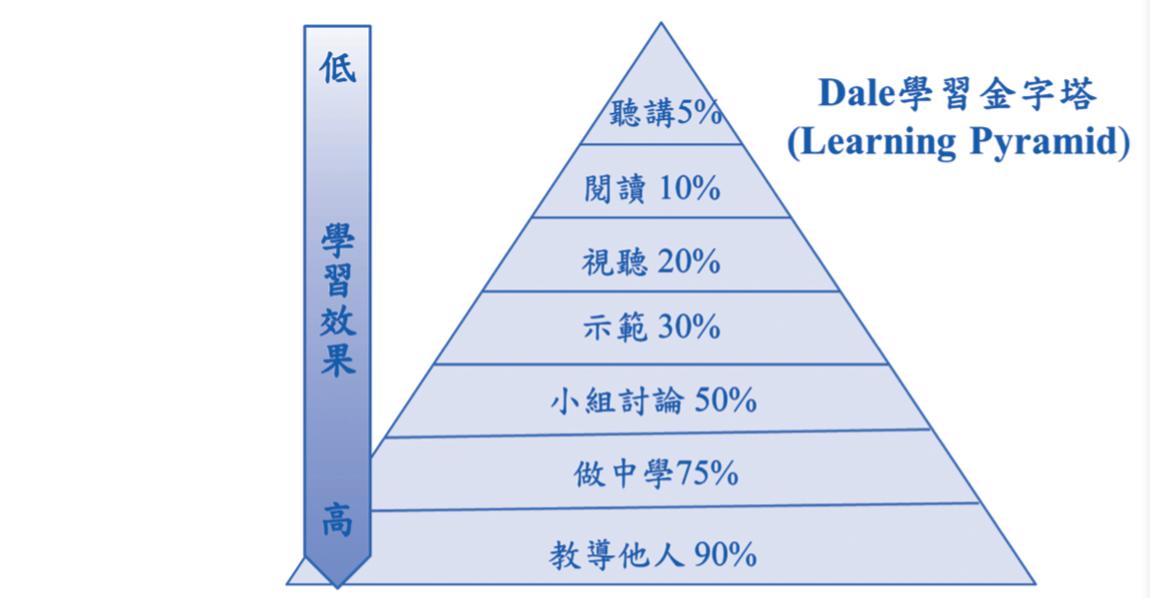 Dale學習金字塔.png