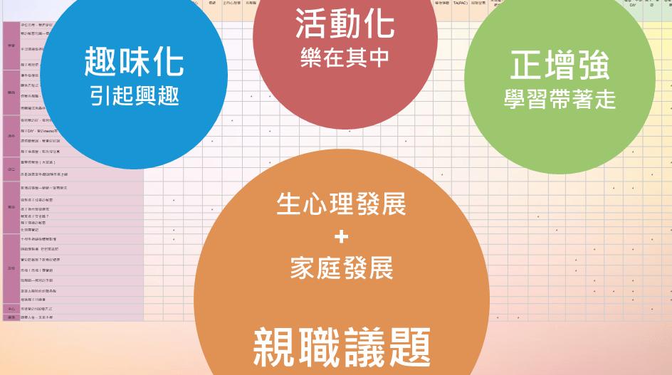 體驗式研習:【協同合作,預防問題】學校裡的家庭教育