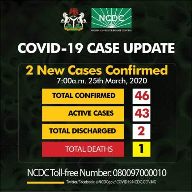 Two new cases of Coronavirus confirmed in Lagos and Osun