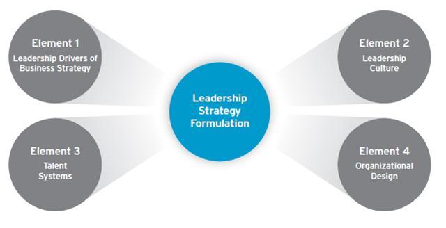 4 Elements Of Strategicallyaligned Leadership Strategies