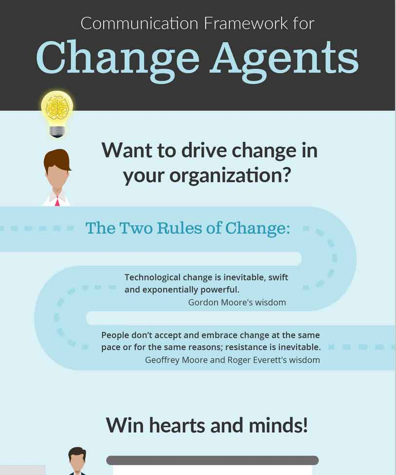 A Communication Framework for Driving Change in Your Organization