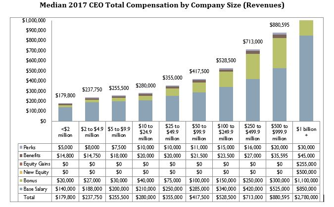 compsummary3 - CEO and Senior Executive Compensation in Private Companies 2018-19