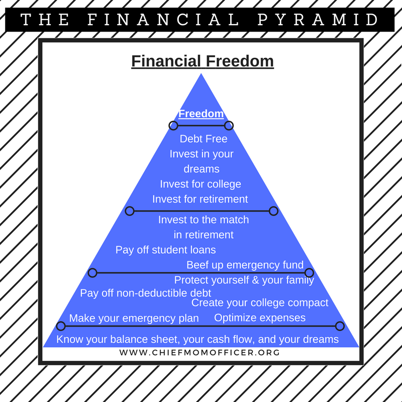 Financial Freedom Pyramid