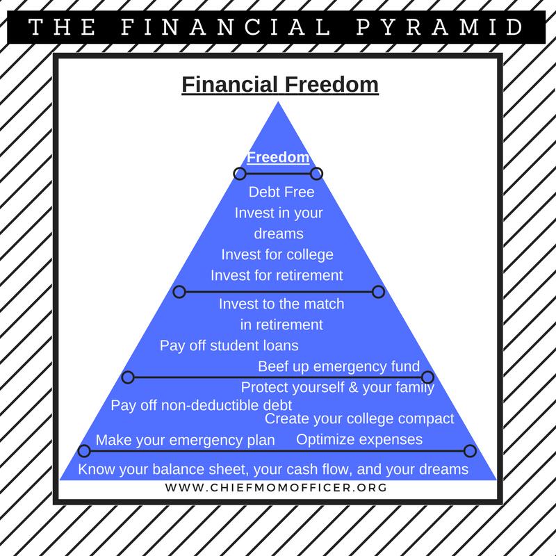 financial freedom pyramid chief mom officer