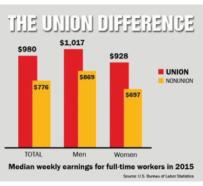 16-union-difference-chart-front
