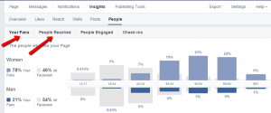 Facebook fans and people reached