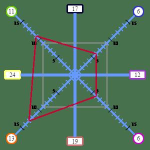 イオンマトリックス図