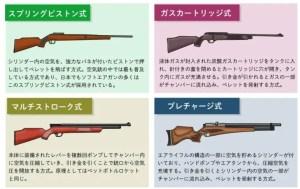 空気銃の構造