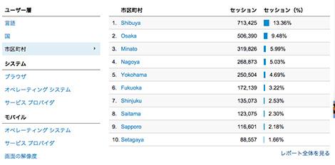 日本で一番ちくび好きな町ランキング!