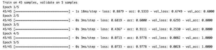学習結果「Train・validation数の表示」「各学習結果の表示」:Keras・Python・CNN機械学習