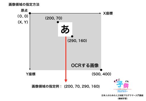 crop()(cropメソッド:OCRする画像の一部分を切り抜くメソッド)【Python編】OCRプログラミング:特定の領域(画像の一部分)を指定(Tesseract OCR)