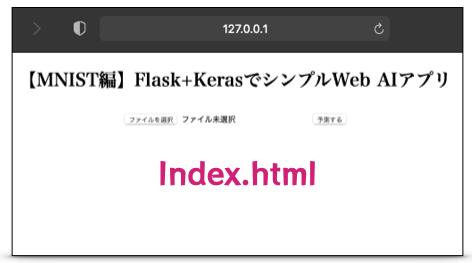 index.html:サンプルコード【コード解説】Keras・MNIST編:Flask(Python)Web機械学習アプリ開発入門 - 画像アップロード判定プログラム