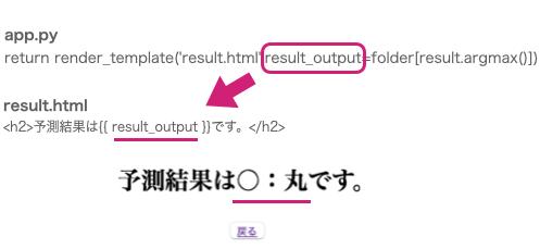 予測結果をブラウザ上に表示サンプルコード【コード解説】Keras・オリジナルデータセット編:Flask(Python)Web機械学習アプリ開発入門 - 画像アップロード