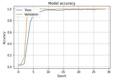 【日本語 - 手書き編】OCR用のオリジナル学習済みモデルの作成Model accuracy 出力例