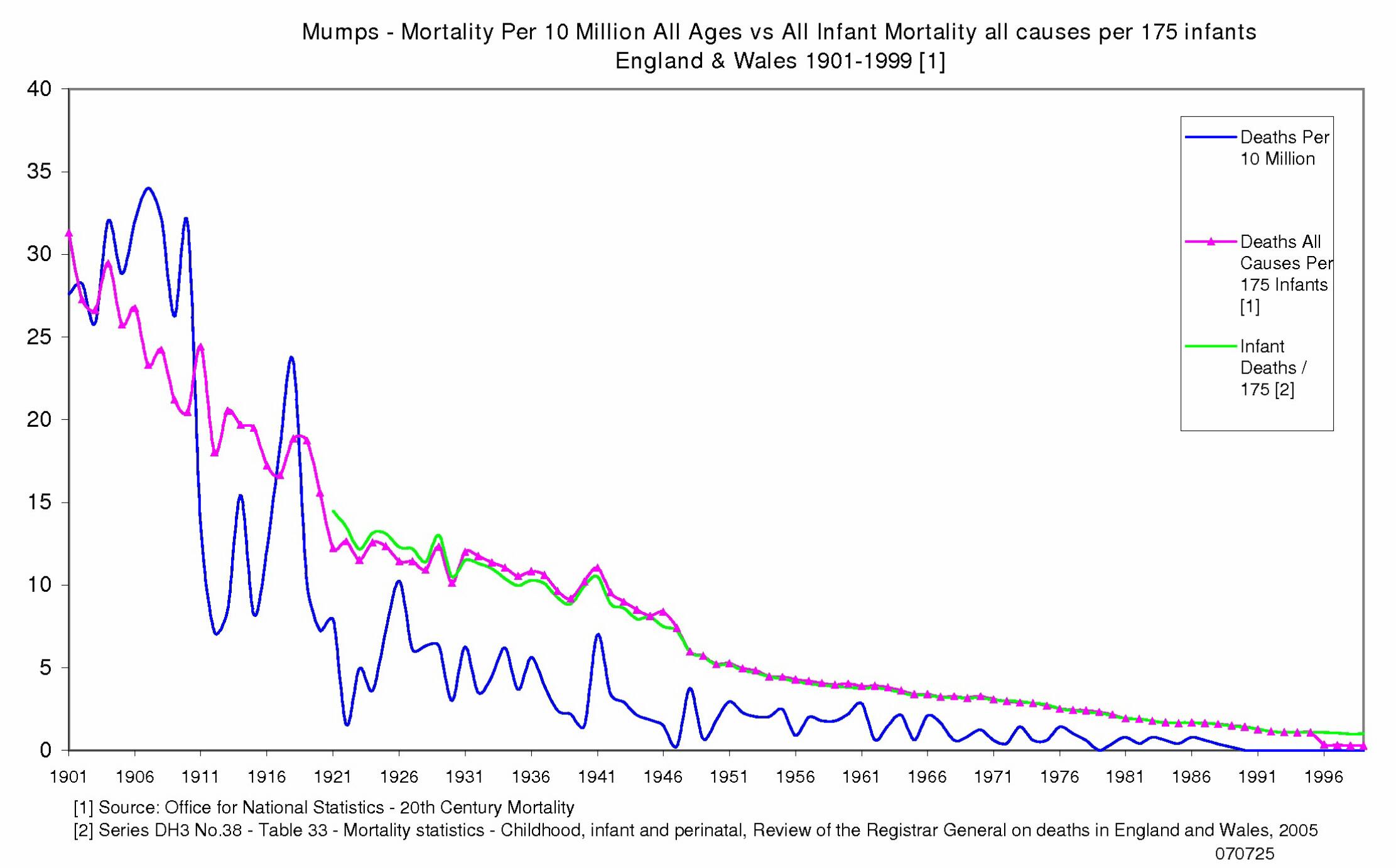Mumps Mortality England & Wales 1901 to 1999