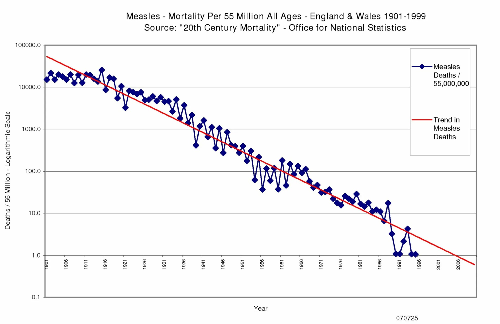 hight resolution of measles mortality england wales 1901 to 1999